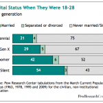 Marriage Ages Rising by Generation