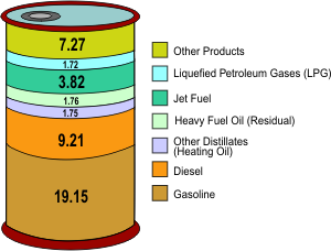 The Products the Come from a Barrel of Crude Oil and Petroleum Based Resources
