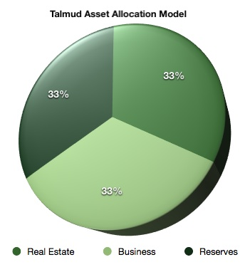 Talmud Asset Allocation Model