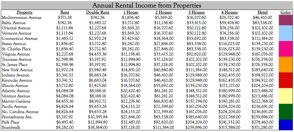 Annualized Monopoly Inflation Rent Values