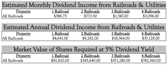 Inflation Adjusted Railroad Values and Rents Monopoly