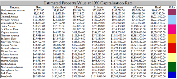 Net Worth Value of Inflation Adjusted Monopoly Properties