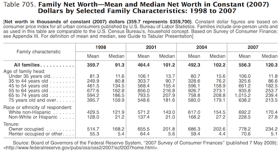 Mean and Median Household Net Worth in the United States
