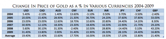 Gold Price Changes in Various Currencies