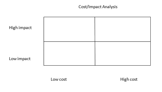 CostImpact Analysis And Time Management  How To Make Your Life