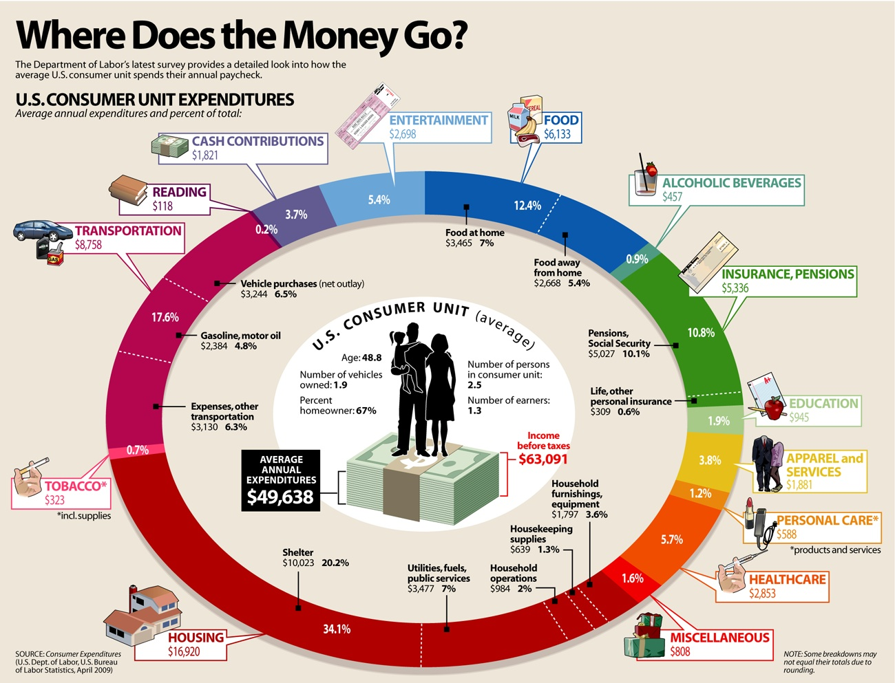 How the Average American Family Household Spends Money