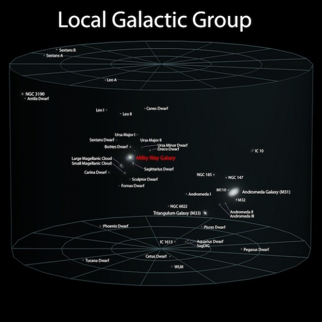 Local Galactic Group