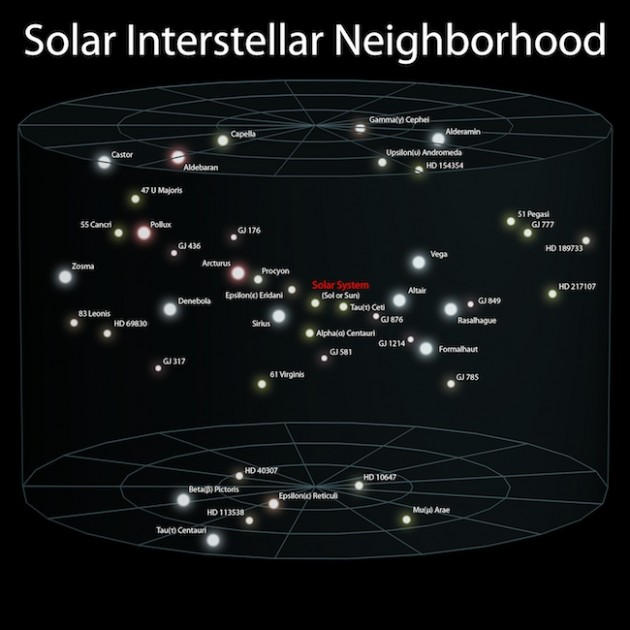 Solar Interstellar Neighborhood