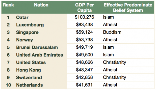 GDP Per Capital Religion Rankings -  Quatar: Per Capita GDP is $103,276. Muslim. Luxembourg (per capita GDP of $83,438).  Mostly Atheist (only 44% of the people in this nation believe there is a God.)  The most popular religion is Roman Catholicism Singapore (per Capita GDP of $59,124).  Buddhist. Norway (per Capita GDP of $53,738). Mostly atheist (only 33% of the people in this nation believe there is a God). The Church of Norway is the most popular religious organization but only 4.7% to 5.3% of citizens attend services on a regular basis. Brunei Darussalam (per Capita GDP of $49,719).  Muslim United Arab Emirates (per Capita GDP of $49,500).  Muslim United States (per capita GDP of $48,666).  Christian.  Only 16.1% of Americans are atheists.  A bit more than 51% of religious individuals are protestant with 20%+ Roman Catholic. Hong Kong (per capita GDP of $48,347).  Atheist.  Between 64% and 80% of residence claim no religion. Switzerland (per capita GDP of $42,858).  Christian.  Split evenly between Protestants and Roman Catholics. Netherlands (per capita GDP of $41,691).  Atheist.  Only 34% of people believe there is a God.  For those who are religious, Roman Catholicism is the most popular belief system.