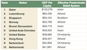 GDP Per Capita and Religion Ranking