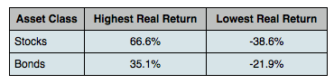 Real Stock Returns vs Real Bond Returns