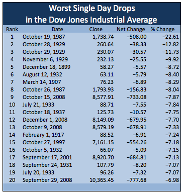 Worst Single Day Percentage Drops in Stock Market History as Measured by the Dow Jones Industrial Average