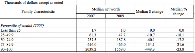 Federal Reserve Survey of Consumer Finances 2009 Appendix Table 1