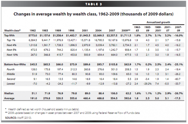 Top 1 Percent of Wealth in the United States