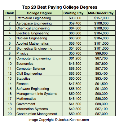 degrees for college