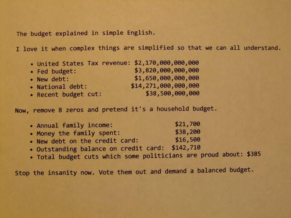 Analysis of the United States Budget and National Debt