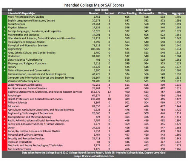 Intended College Major SAT Scores for 2010