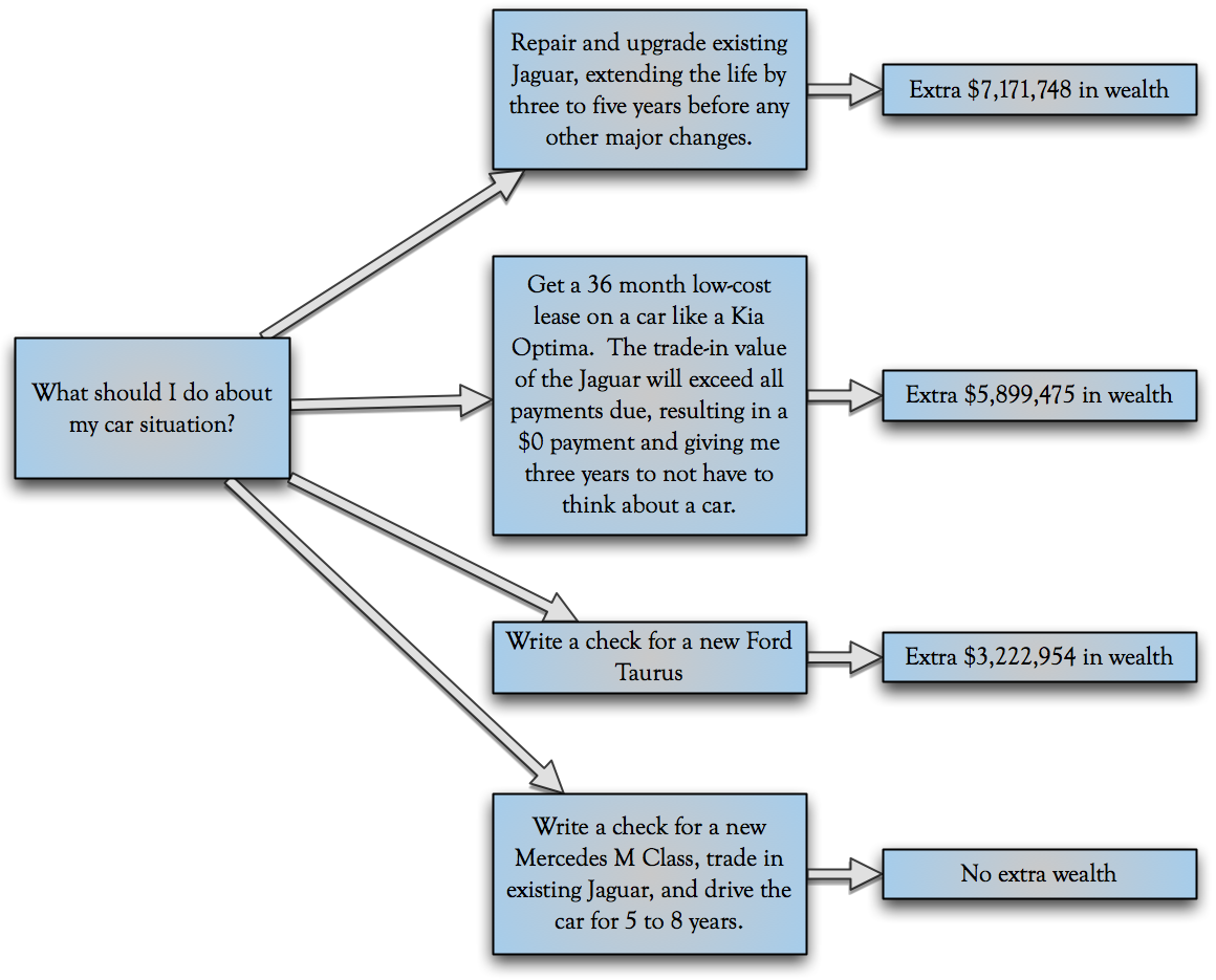 Buying a Car Decision Tree