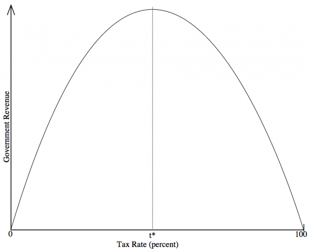 What Is the Laffer Curve Economics