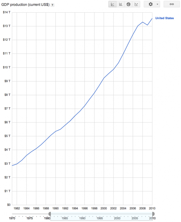 GDP Production in Current Dollars for the United States