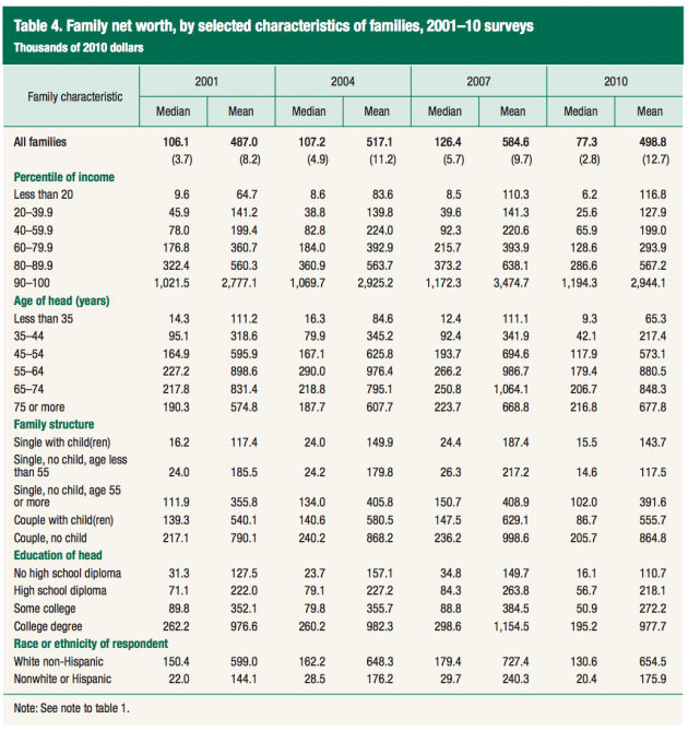 Household Net Worth Survey of Consumer Finances Federal Reserve 2010