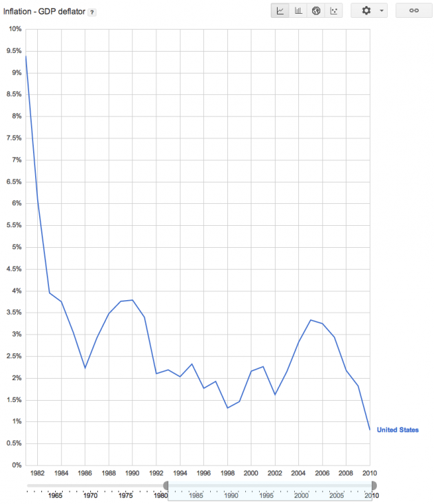 Inflation from 1982 to Present for the United States GDP Deflator