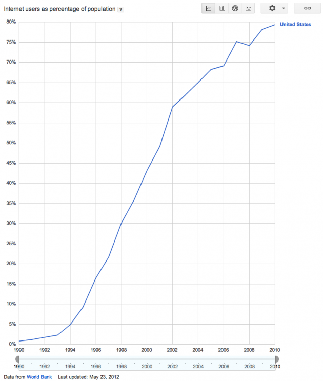 Internet Users as a Percentage of the Population
