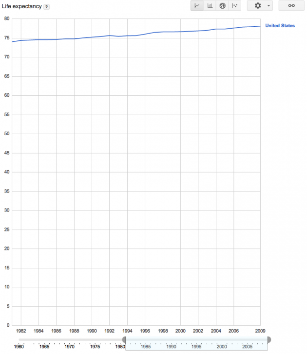 Life Expectancy from 1982 to Present in the United States