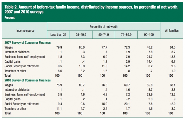 Source of Household Income By Percentile of Net Worth