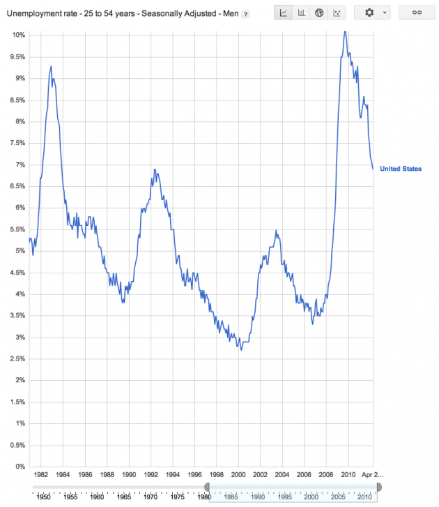 Unemployment Rate for 25 to 54 Year Old Workers in the United States