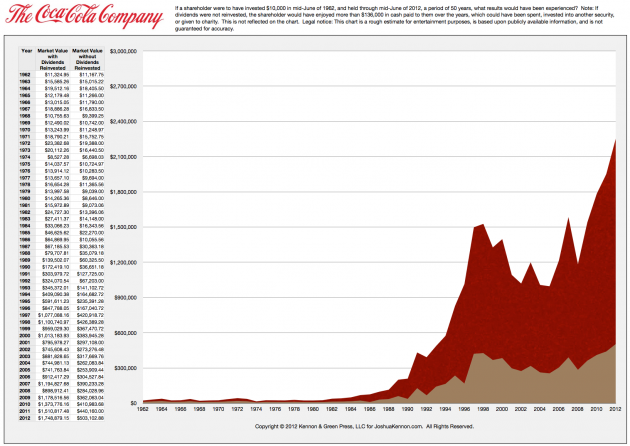 Coca-Cola Stock with Dividends Reinvested Over Past 50 Years