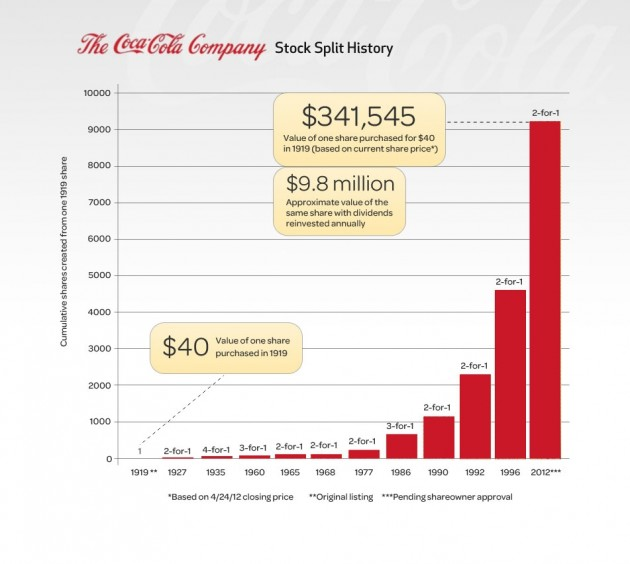 Coke-Stock-Split-History-Chart