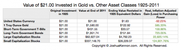 Value of Gold versus Other Asset Class Investments Inflation Adjusted