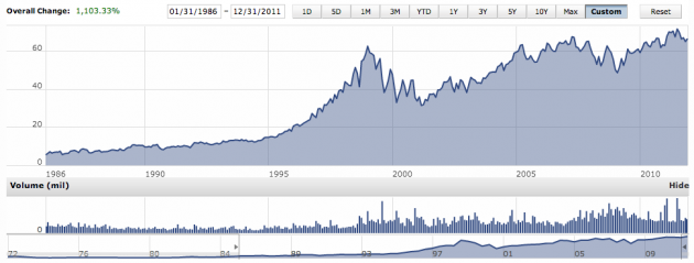 Clorox 26 Year Stock Chart