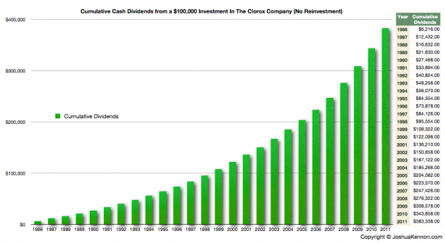 The Clorox Company Cumulative 26 Year Dividend History