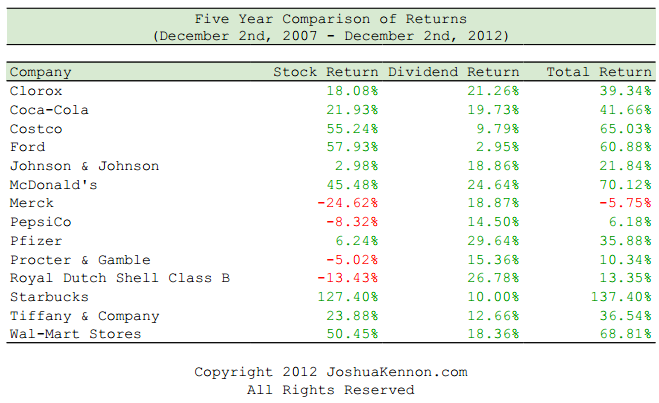 Five Year Comparison of Return vs Total Return Stocks