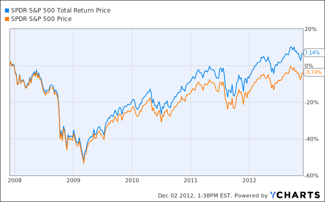 S&P 500 Return vs Total Return 5 Years