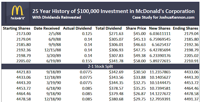 Thumbnail for 25 Year HIstory of McDonald's Investment Case Study