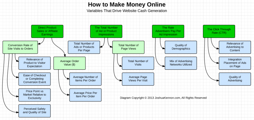 How to Make Money Online Blogging and Retail Site Joshua Kennon