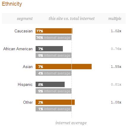 Joshua Kennon Site Ethnicity Demographics