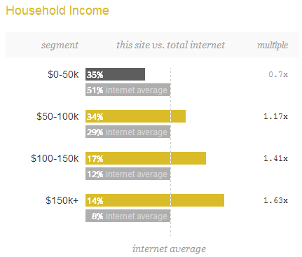 Joshua Kennon Site Income Demographics 2013