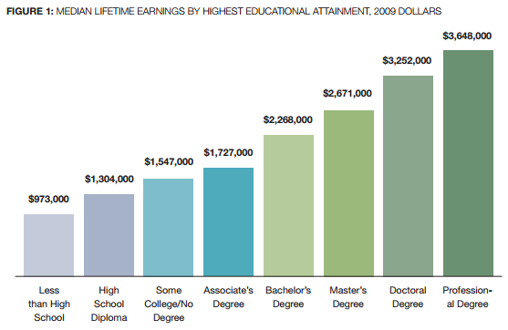 Median Lifetime Earnings by Degree and Education Georgetown University