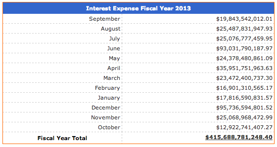 United States Interest Expense National Debt