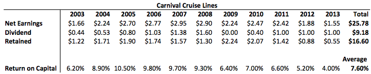 Carnival Cruise Lines Figures