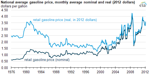 Retail Gasoline Real vs Nominal Inflation Adjustment Prices