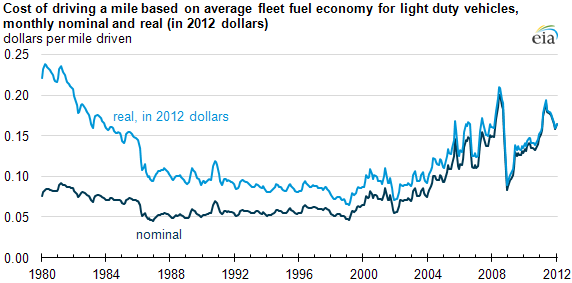 Retail Gasoline Per Mile Driven Cost Real vs Nominal Inflation Adjusted