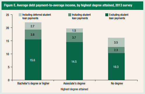 Average Debt Payment to Average Income College Degree
