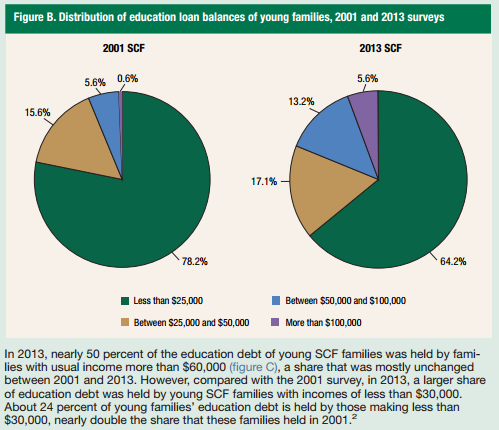 Education Debt