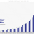 Nestle Dividend History and Trendline 1982 to 2013