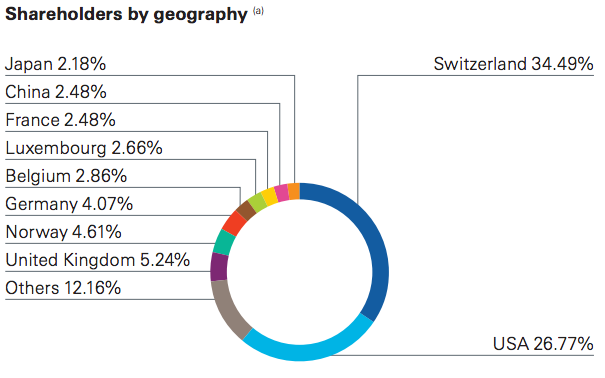 Nestle Shareholder Geography